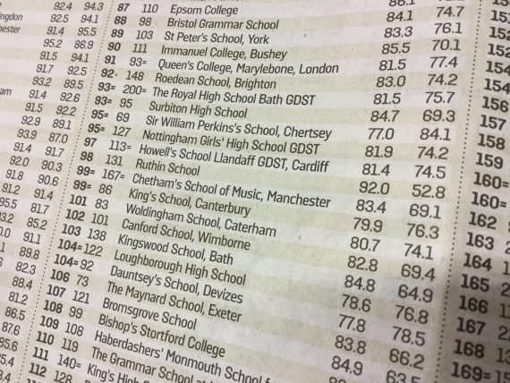 Sunday Times 2016 Independent Schools Lost
